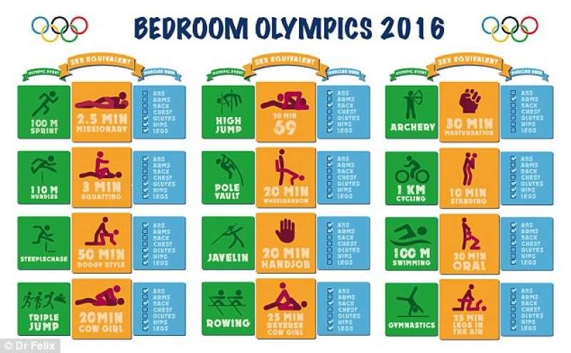 olimpiadi in camera da letto: quante calorie si bruciano per ogni ...