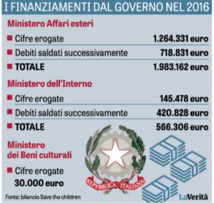 FINANZIAMENTI SAVE THE CHILDREN