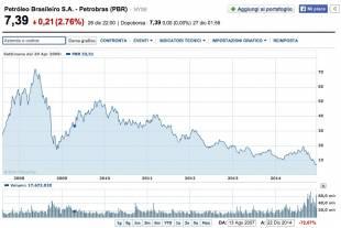 valore di petrobras dal 2007 a oggi da yahoo finanza